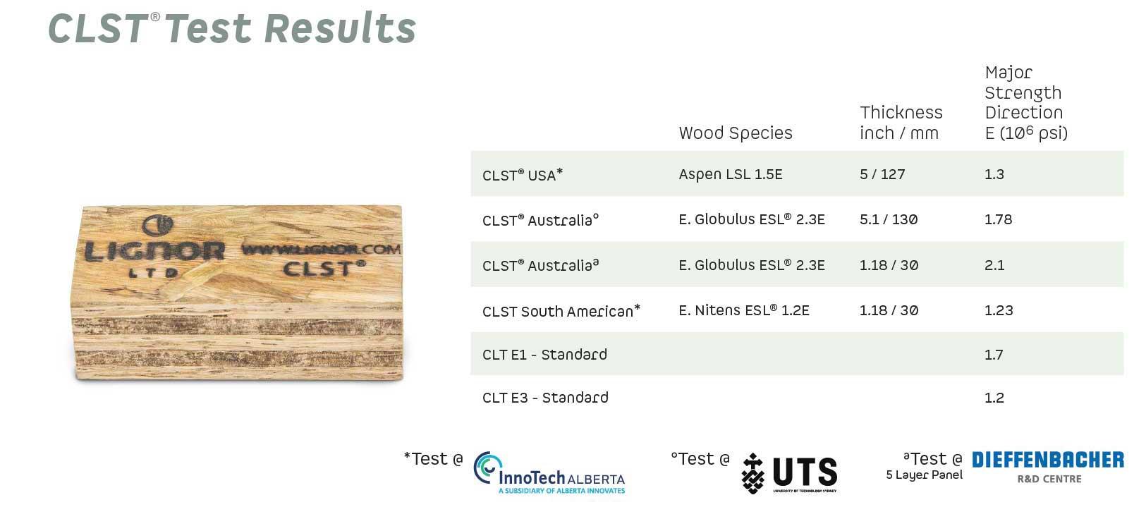 Lignor CLST Test Result